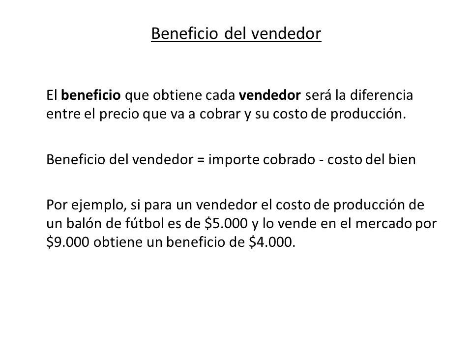 Beneficio del vendedor El beneficio que obtiene cada vendedor será la diferencia entre el precio que va a cobrar y su costo de producción. Beneficio d
