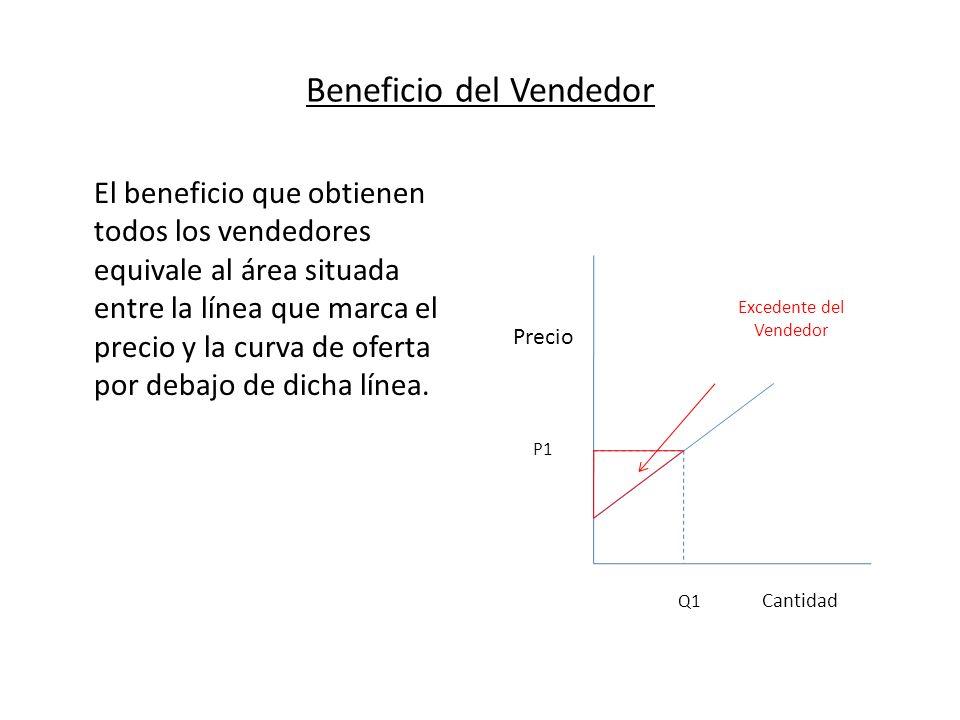 Beneficio del Vendedor El beneficio que obtienen todos los vendedores equivale al área situada entre la línea que marca el precio y la curva de oferta