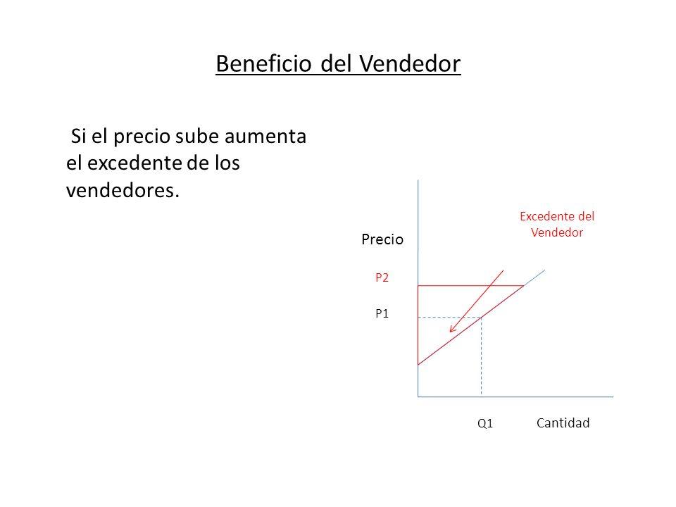 Beneficio del Vendedor Si el precio sube aumenta el excedente de los vendedores. Precio P2 P1 Q1 Cantidad Excedente del Vendedor