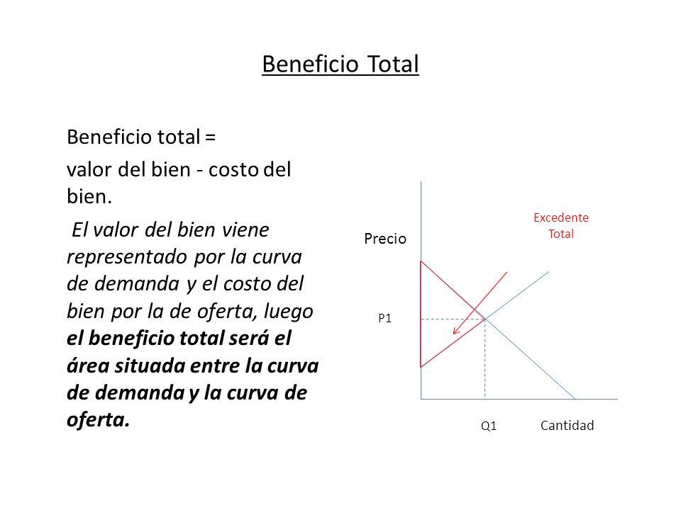 Beneficio Total Beneficio total = valor del bien - costo del bien. El valor del bien viene representado por la curva de demanda y el costo del bien po