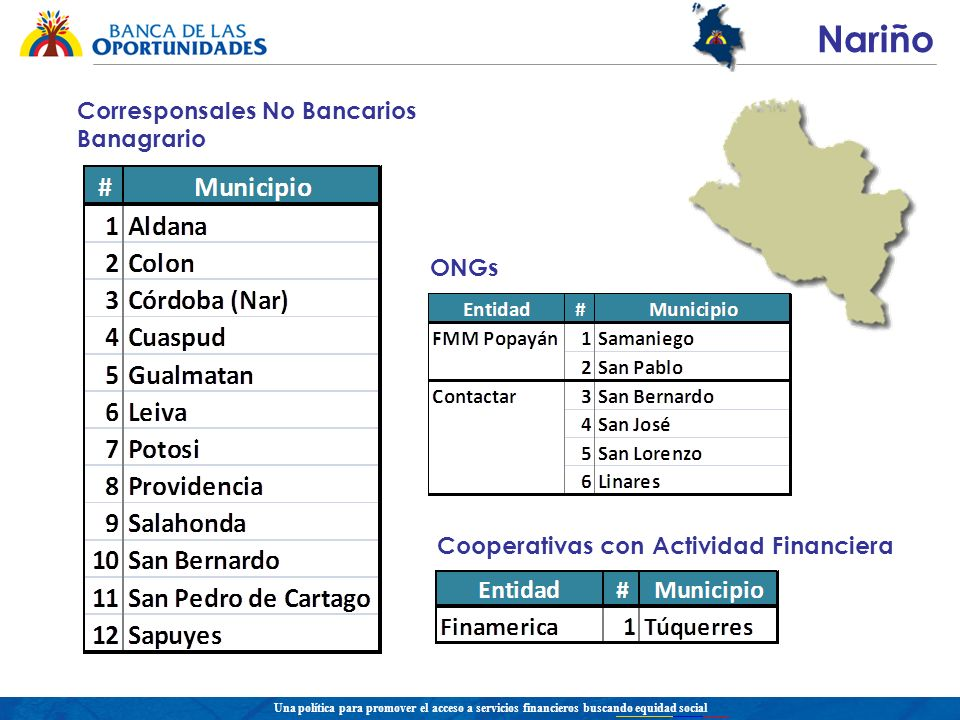 Una política para promover el acceso a servicios financieros buscando equidad social Nariño Cooperativas con Actividad Financiera ONGs Corresponsales No Bancarios Banagrario