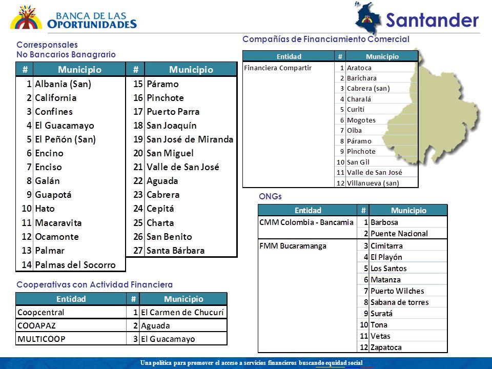 Una política para promover el acceso a servicios financieros buscando equidad social Santander Corresponsales No Bancarios Banagrario ONGs Compañías de Financiamiento Comercial Cooperativas con Actividad Financiera