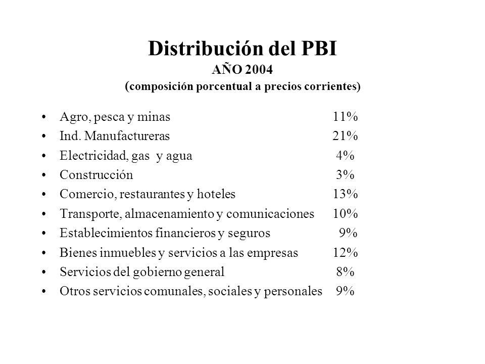 Distribución del PBI AÑO 2004 ( composición porcentual a precios corrientes) Agro, pesca y minas11% Ind.