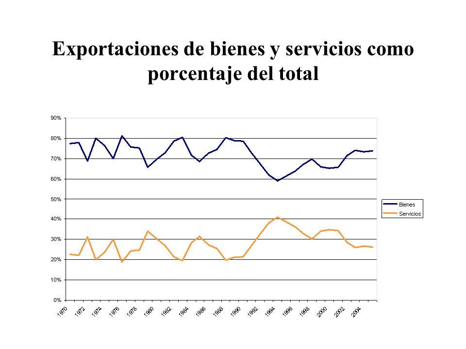 Exportaciones de bienes y servicios como porcentaje del total