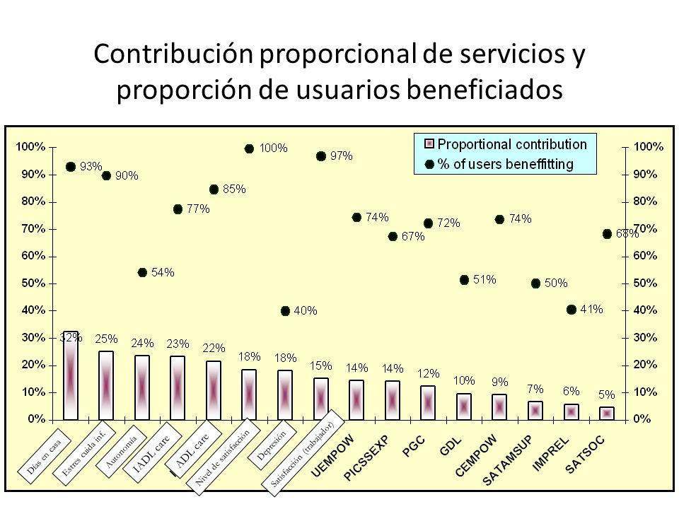 Contribución proporcional de servicios y proporción de usuarios beneficiados Días en casa Estres cuida inf.