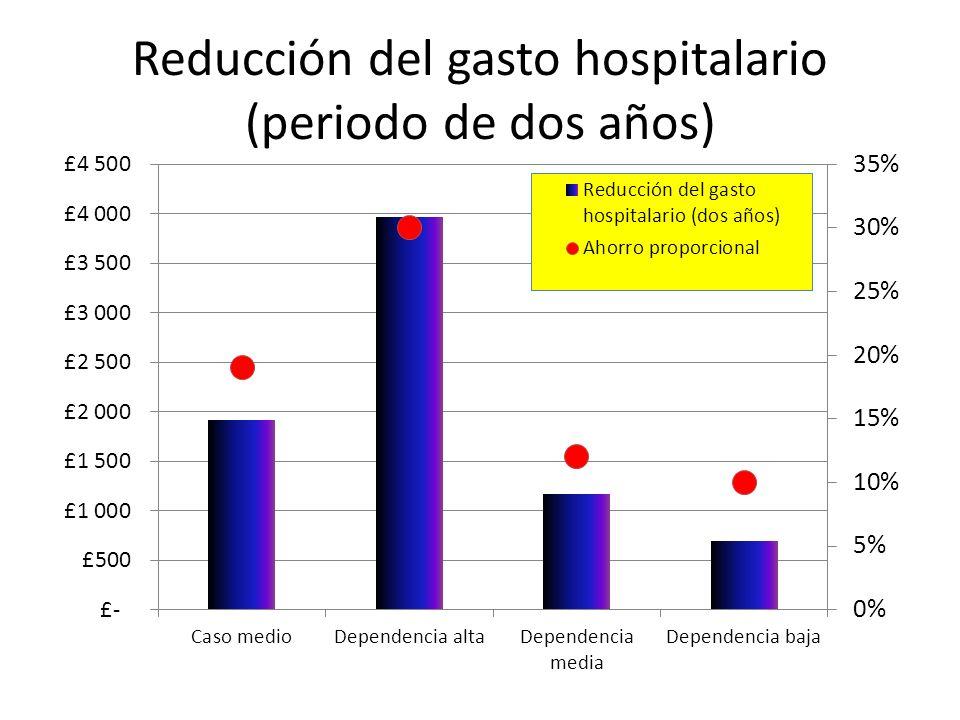 Reducción del gasto hospitalario (periodo de dos años)