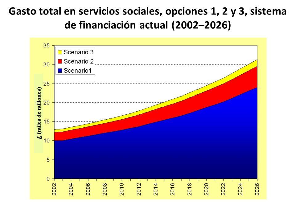 Gasto total en servicios sociales, opciones 1, 2 y 3, sistema de financiación actual (2002–2026) £ (miles de millones)