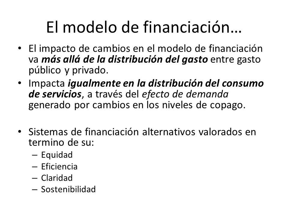 El modelo de financiación… El impacto de cambios en el modelo de financiación va más allá de la distribución del gasto entre gasto público y privado.