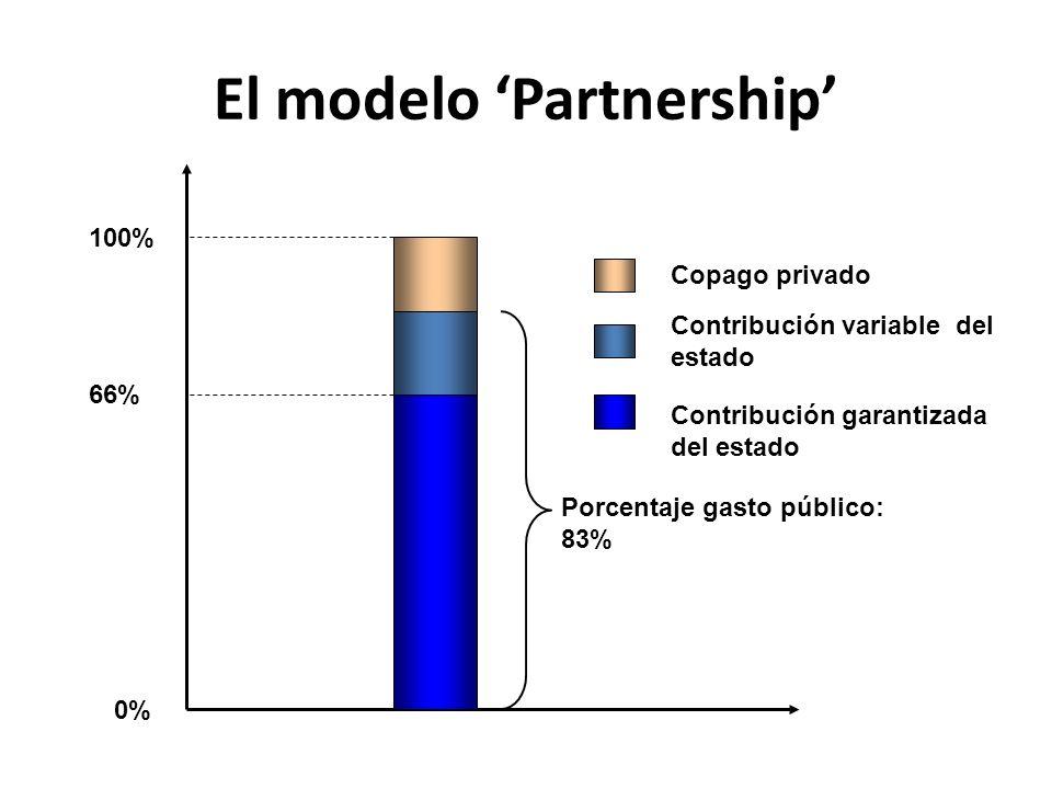 El modelo Partnership 0% 66% 100% Contribución variable del estado Copago privado Contribución garantizada del estado Porcentaje gasto público: 83%