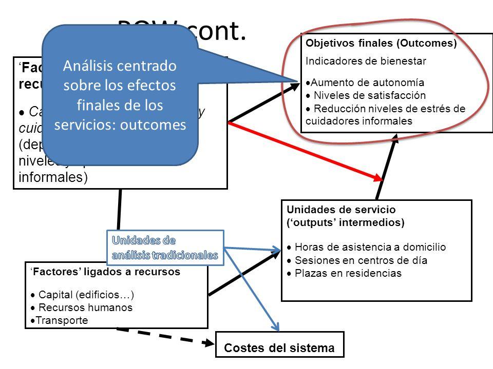 Gasto total en servicios sociales, opciones 1 y 2, sistema de financiación actual (2002–2026) £ (miles de millones)