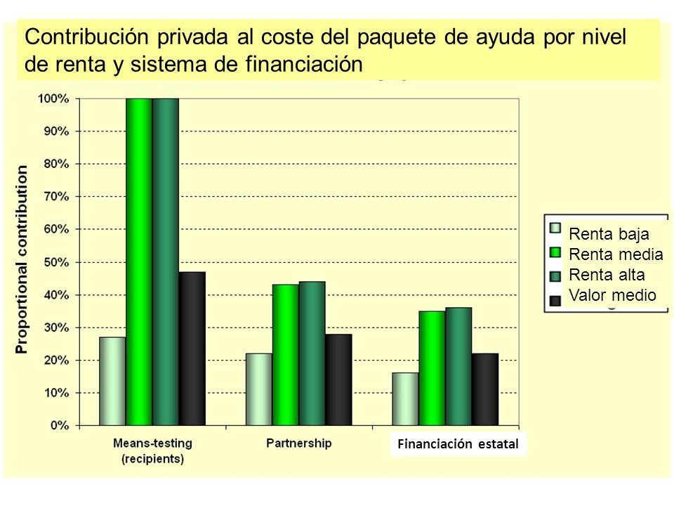 Contribución privada al coste del paquete de ayuda por nivel de renta y sistema de financiación Renta baja Renta media Renta alta Valor medio Financiación estatal