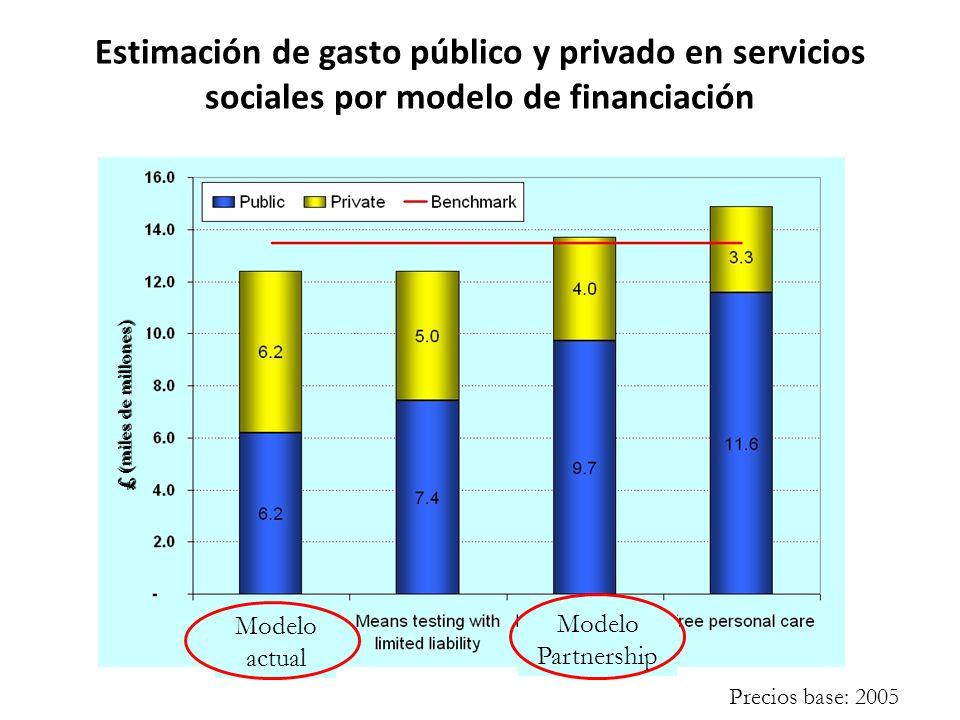 Estimación de gasto público y privado en servicios sociales por modelo de financiación £ billion £ (miles de millones) Modelo actual Modelo Partnership Precios base: 2005