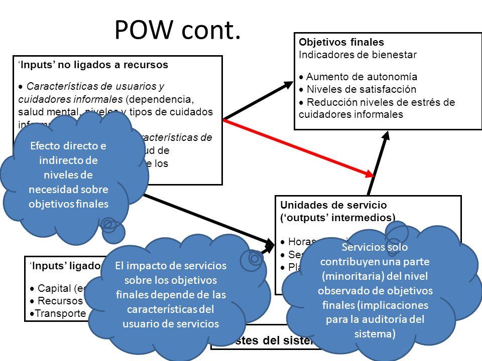 POW cont.