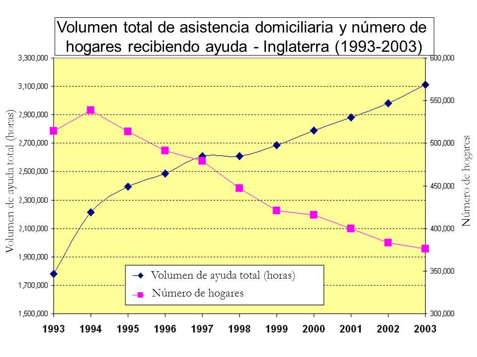 Volumen de ayuda total (horas) Número de hogares Volumen de ayuda total (horas) Volumen total de asistencia domiciliaria y número de hogares recibiendo ayuda - Inglaterra (1993-2003)