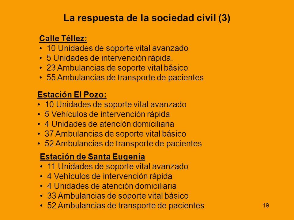 19 Calle Téllez: 10 Unidades de soporte vital avanzado 5 Unidades de intervención rápida. 23 Ambulancias de soporte vital básico 55 Ambulancias de tra