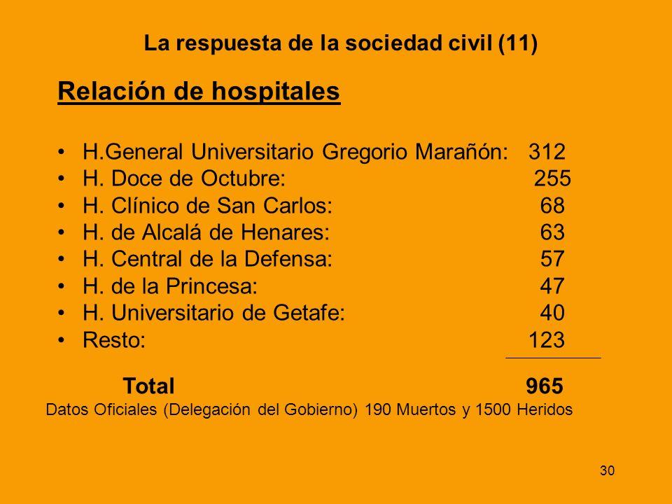 30 Relación de hospitales H.General Universitario Gregorio Marañón: 312 H. Doce de Octubre: 255 H. Clínico de San Carlos: 68 H. de Alcalá de Henares: