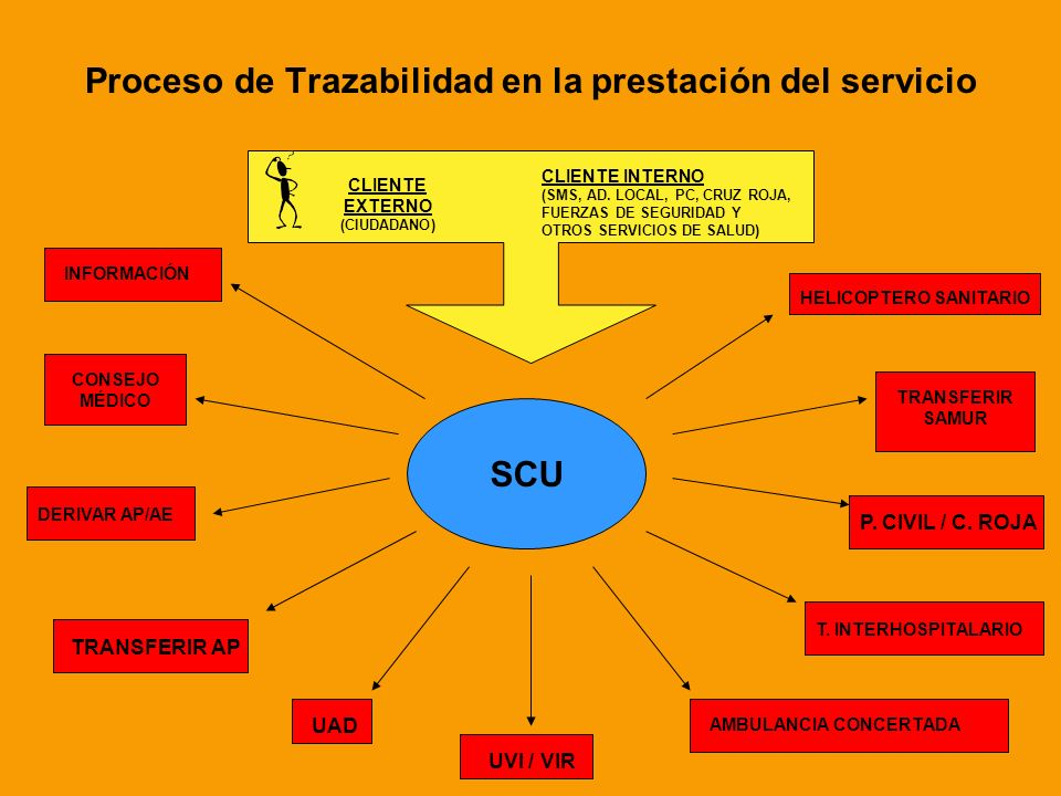 6 Proceso de Trazabilidad en la prestación del servicio CLIENTE EXTERNO (CIUDADANO) CLIENTE INTERNO (SMS, AD. LOCAL, PC, CRUZ ROJA, FUERZAS DE SEGURID