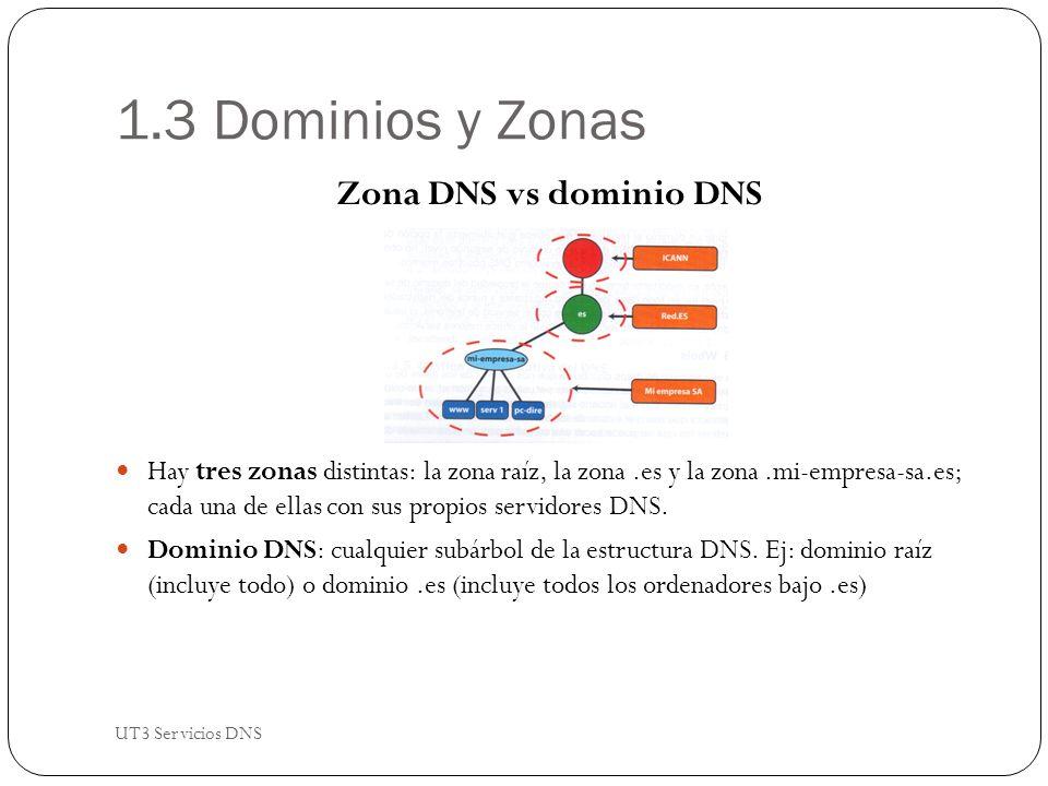 1.3 Dominios y Zonas Zona DNS vs dominio DNS Hay tres zonas distintas: la zona raíz, la zona.es y la zona.mi-empresa-sa.es; cada una de ellas con sus propios servidores DNS.