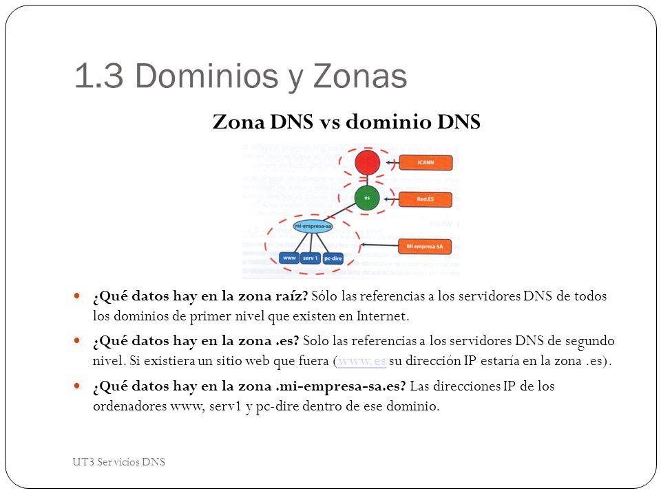 1.3 Dominios y Zonas Zona DNS vs dominio DNS ¿Qué datos hay en la zona raíz.