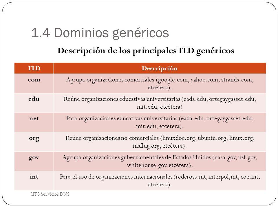 1.4 Dominios genéricos Descripción de los principales TLD genéricos TLDDescripción com Agrupa organizaciones comerciales (google.com, yahoo.com, strands.com, etcétera).