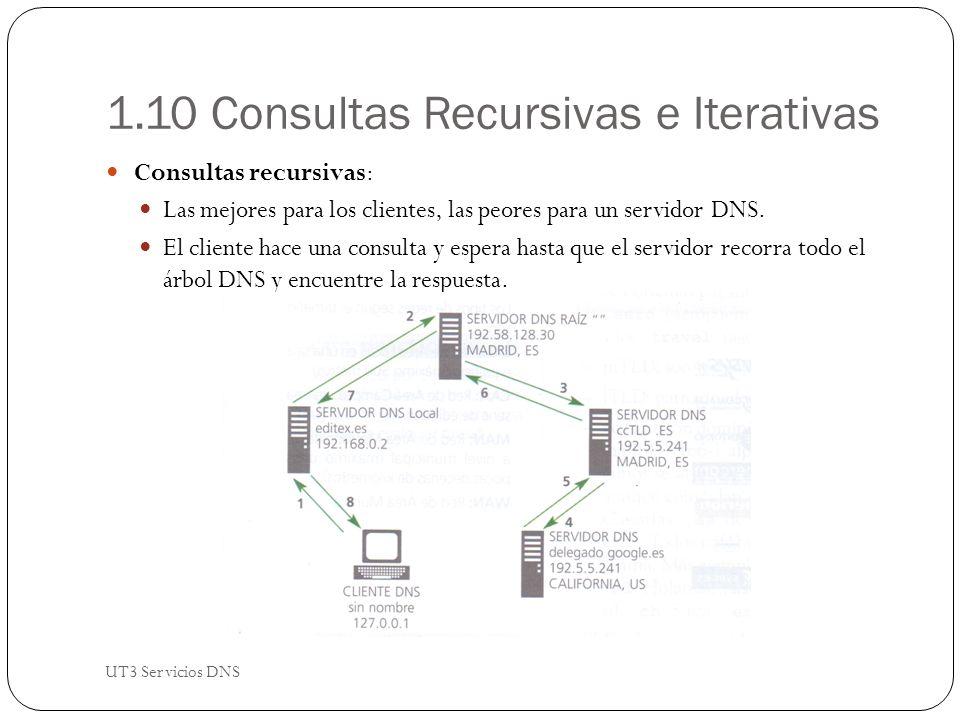 1.10 Consultas Recursivas e Iterativas Consultas recursivas: Las mejores para los clientes, las peores para un servidor DNS.