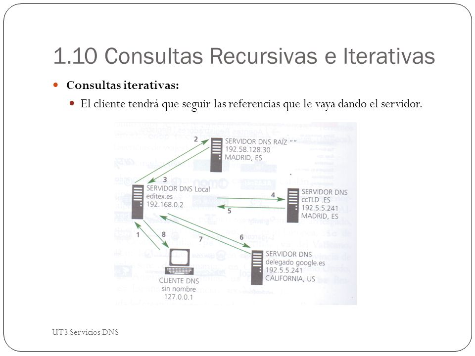 1.10 Consultas Recursivas e Iterativas Consultas iterativas: El cliente tendrá que seguir las referencias que le vaya dando el servidor.
