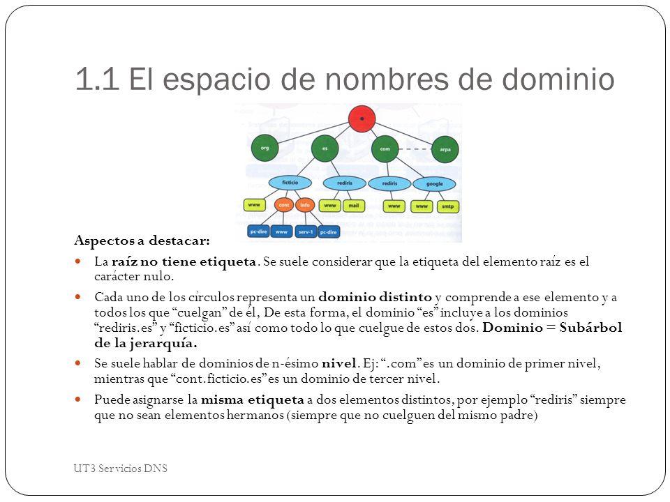1.1 El espacio de nombres de dominio Aspectos a destacar: La raíz no tiene etiqueta.