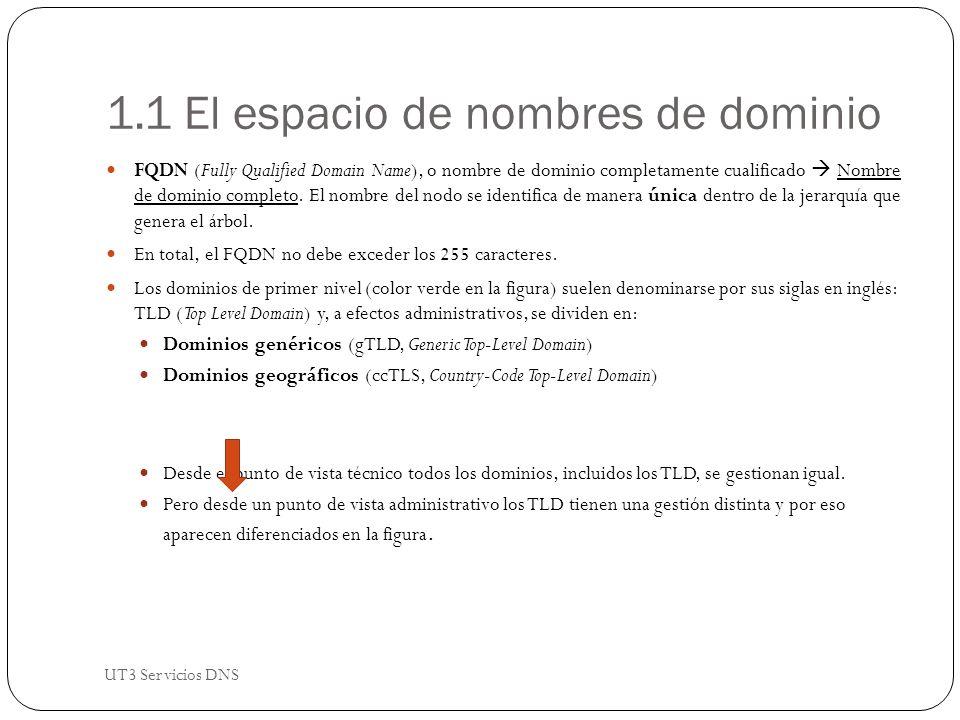 1.1 El espacio de nombres de dominio FQDN (Fully Qualified Domain Name), o nombre de dominio completamente cualificado Nombre de dominio completo.