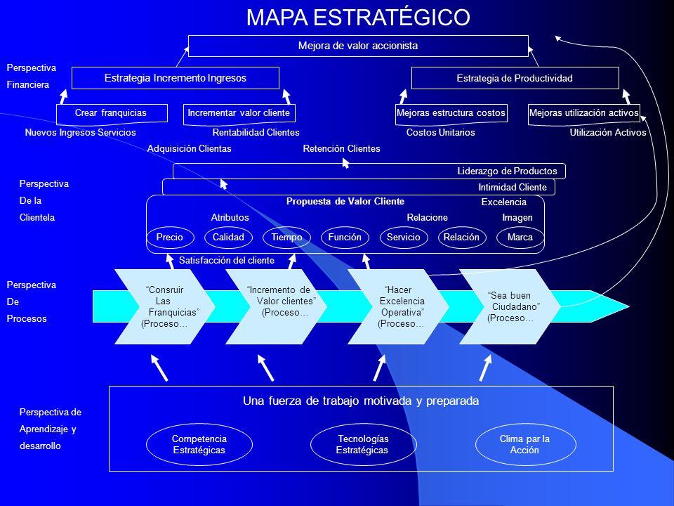 Mejora de valor accionista Estrategia Incremento Ingresos Estrategia de Productividad Crear franquiciasIncrementar valor clienteMejoras estructura cos