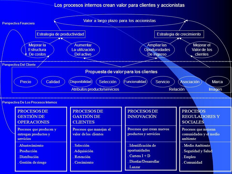 Los procesos internos crean valor para clientes y accionistas Valor a largo plazo para los accionistas Estrategia de productividadEstrategia de crecim
