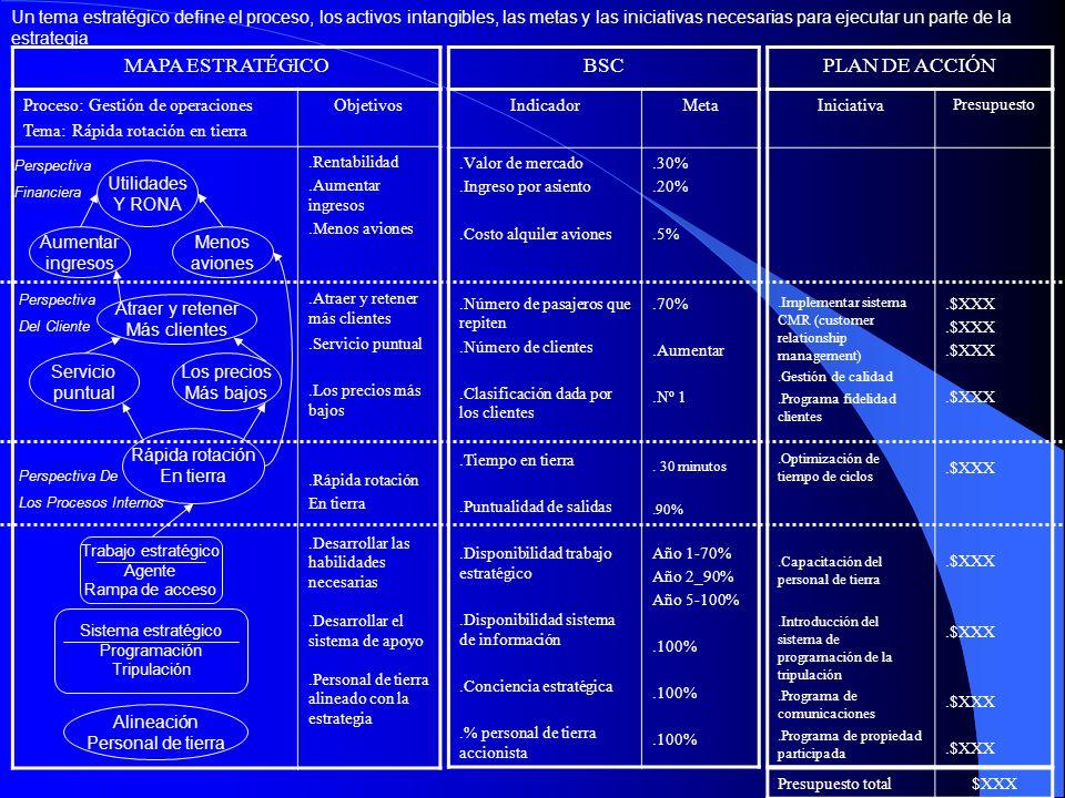 MAPA ESTRATÉGICO BSCPLAN DE ACCIÓN Proceso: Gestión de operaciones Tema: Rápida rotación en tierra Objetivos.Rentabilidad.Aumentar ingresos.Menos avio