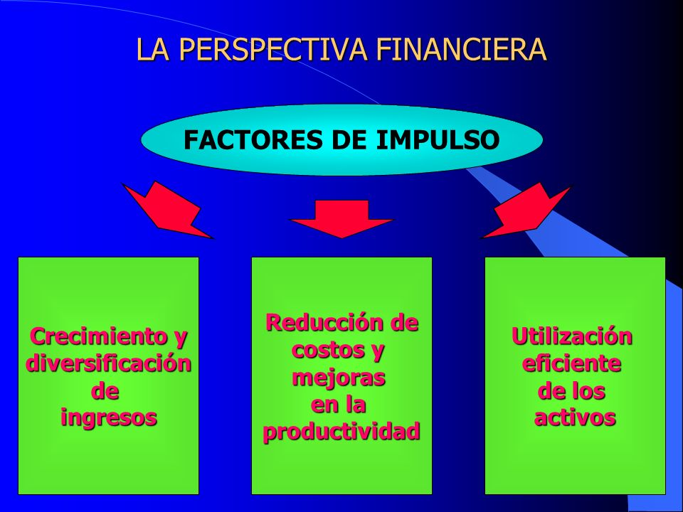 LA PERSPECTIVA FINANCIERA FACTORES DE IMPULSO Crecimiento y diversificacióndeingresos Reducción de costos y mejoras en la productividadUtilizaciónefic
