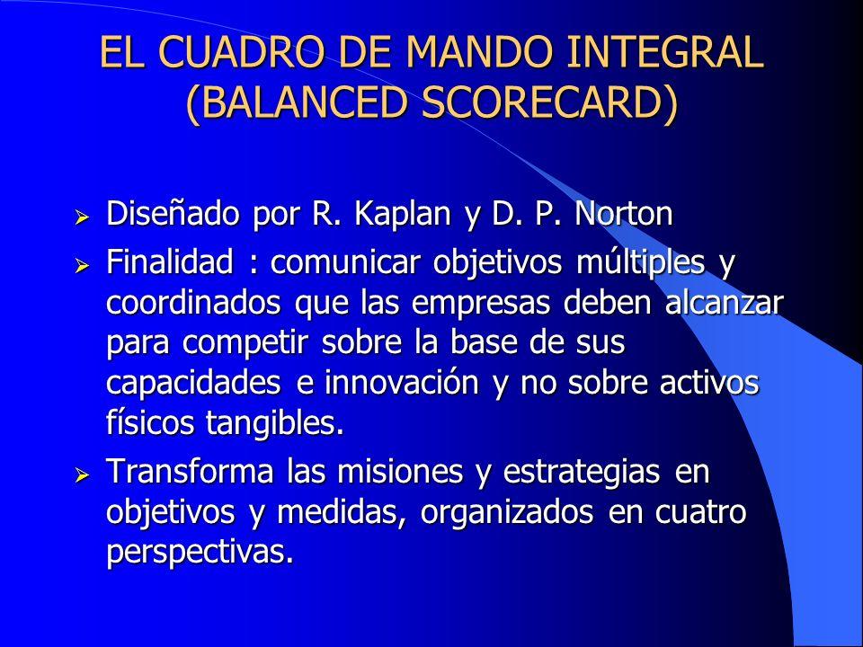 EL CUADRO DE MANDO INTEGRAL (BALANCED SCORECARD) Diseñado por R. Kaplan y D. P. Norton Diseñado por R. Kaplan y D. P. Norton Finalidad : comunicar obj