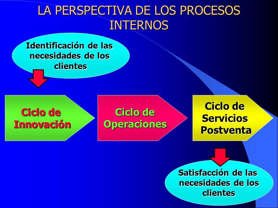 LA PERSPECTIVA DE LOS PROCESOS INTERNOS Identificación de las necesidades de los clientes Ciclo de Innovación Operaciones ServiciosPostventa Satisfacc