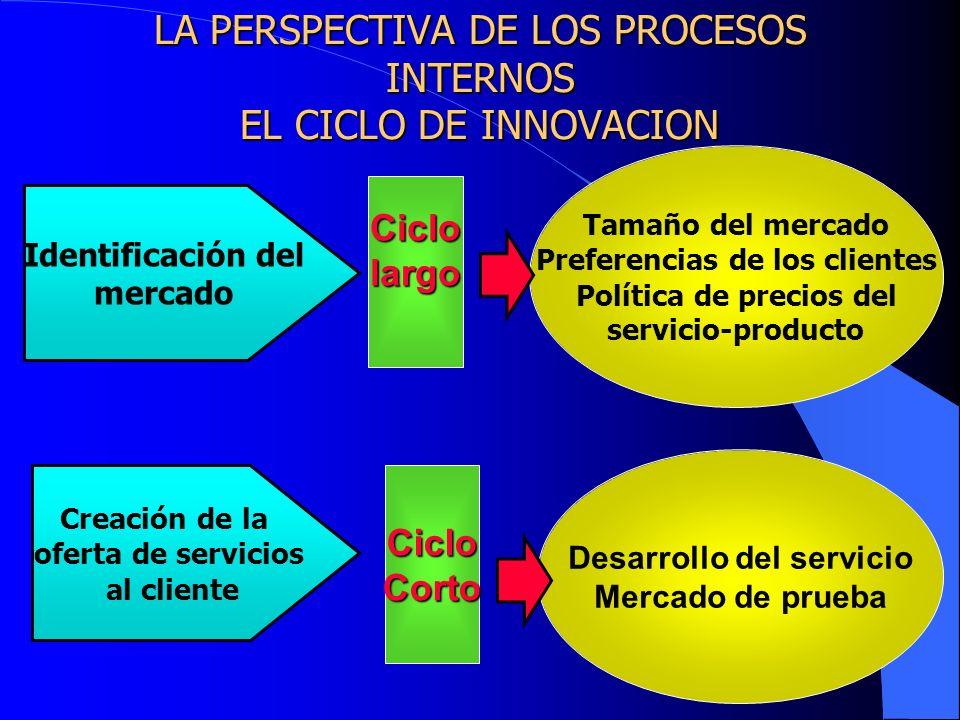 LA PERSPECTIVA DE LOS PROCESOS INTERNOS EL CICLO DE INNOVACION Identificación del mercado Creación de la oferta de servicios al cliente Ciclolargo Cic