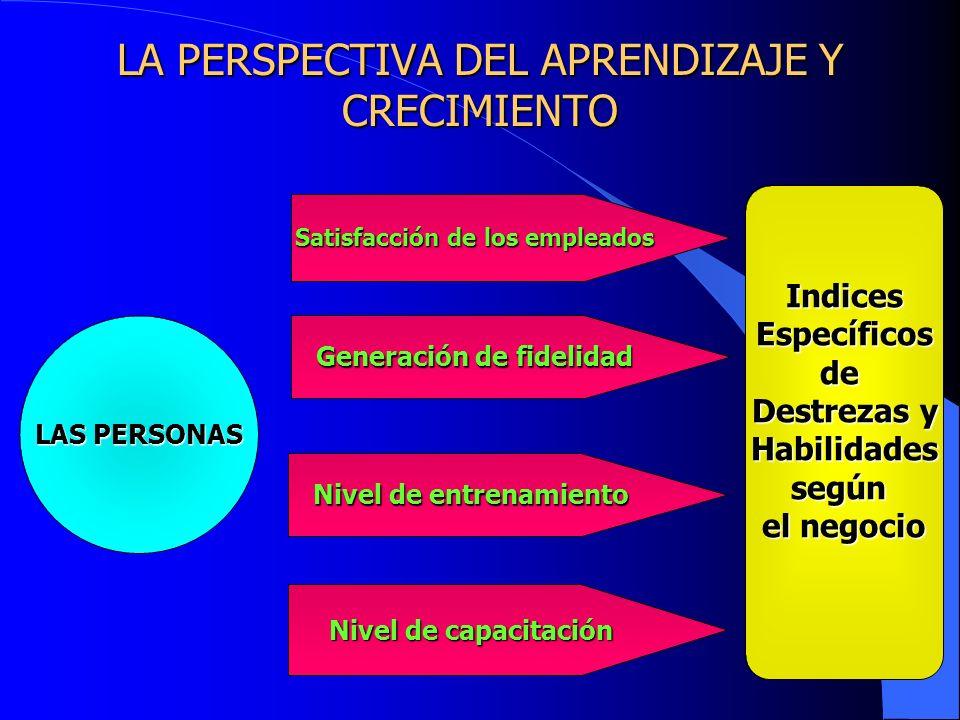 LA PERSPECTIVA DEL APRENDIZAJE Y CRECIMIENTO LAS PERSONAS Satisfacción de los empleados Generación de fidelidad Nivel de entrenamiento Nivel de capaci