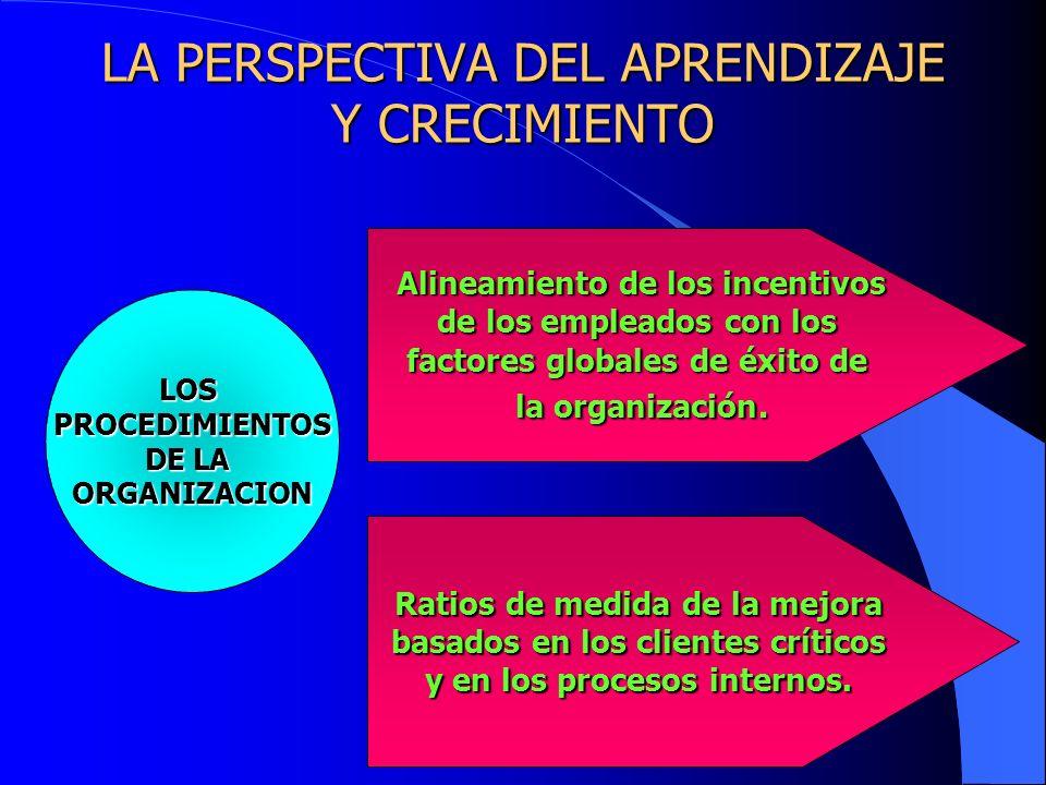 LA PERSPECTIVA DEL APRENDIZAJE Y CRECIMIENTO LOSPROCEDIMIENTOS DE LA ORGANIZACION Alineamiento de los incentivos de los empleados con los factores glo