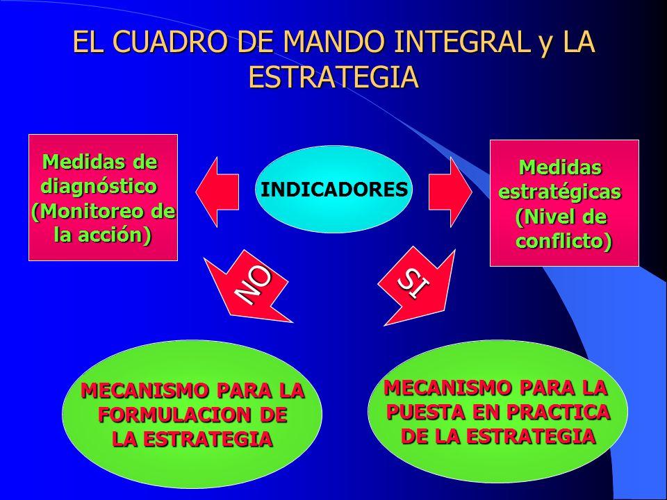 EL CUADRO DE MANDO INTEGRAL y LA ESTRATEGIA INDICADORES Medidas de diagnóstico (Monitoreo de la acción) Medidasestratégicas (Nivel de conflicto) NO SI