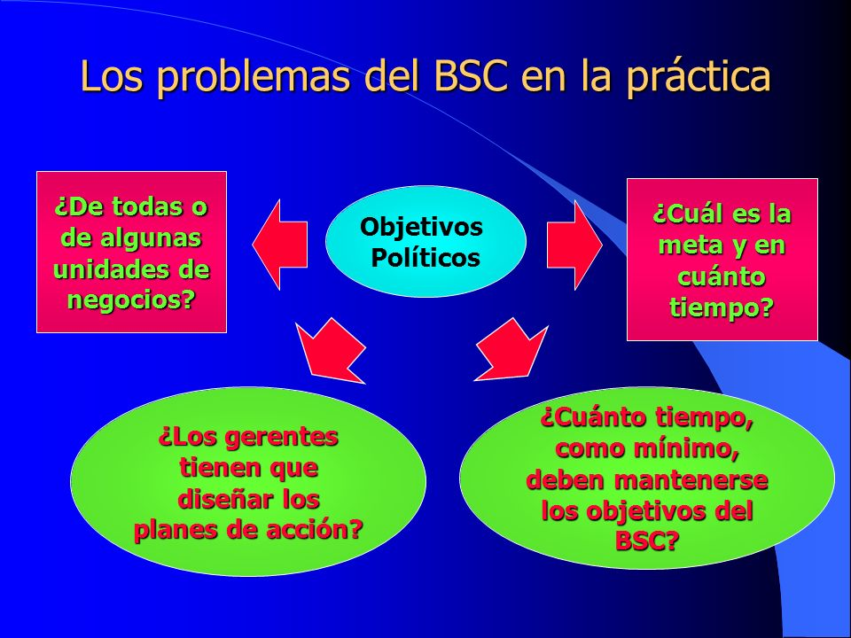 Los problemas del BSC en la práctica Objetivos Políticos ¿De todas o de algunas unidades de negocios? ¿Cuál es la meta y en cuánto tiempo? ¿Los gerent