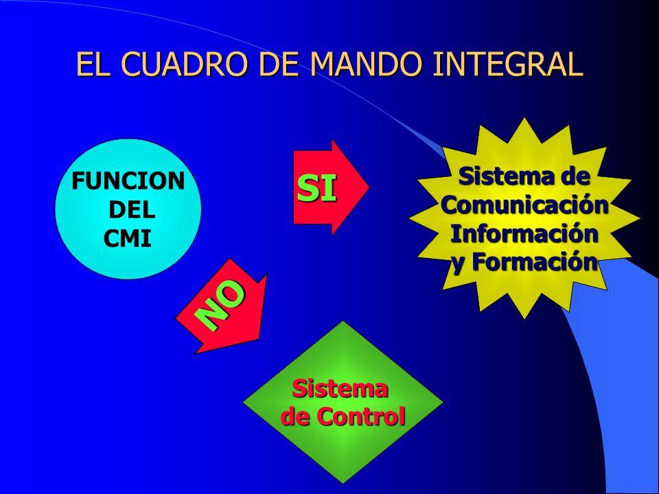 EL CUADRO DE MANDO INTEGRAL FUNCION DEL CMI Sistema de Control Sistema de ComunicaciónInformación y Formación NO SI