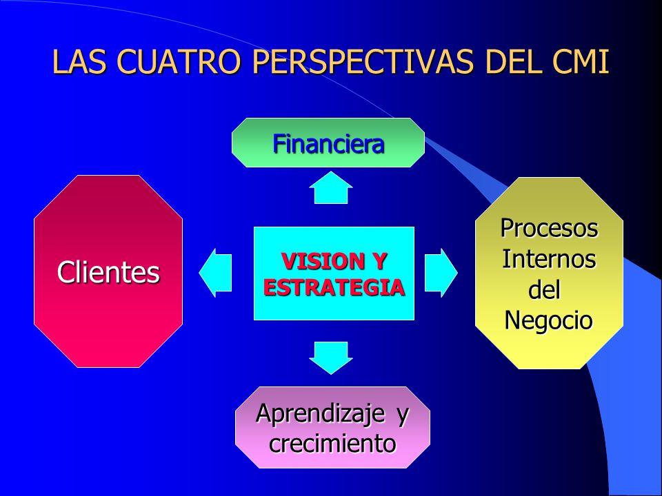 LAS CUATRO PERSPECTIVAS DEL CMI VISION Y ESTRATEGIA Financiera Aprendizaje y crecimiento Clientes ProcesosInternosdelNegocio