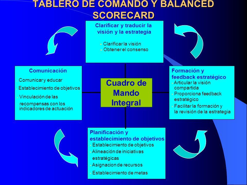 TABLERO DE COMANDO Y BALANCED SCORECARD Comunicación Comunicar y educar Establecimiento de objetivos Vinculación de las recompensas con los indicadore