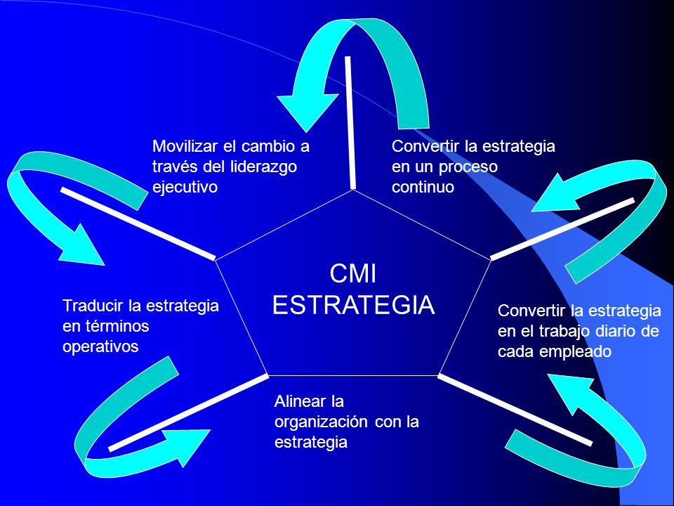 CMI ESTRATEGIA Movilizar el cambio a través del liderazgo ejecutivo Convertir la estrategia en un proceso continuo Traducir la estrategia en términos