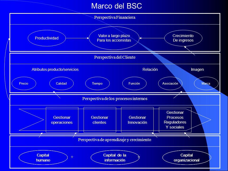 Marco del BSC Perspectiva Financiera Crecimiento De ingresos Productividad Valor a largo plazo Para los accionistas Perspectiva del Cliente PrecioCali