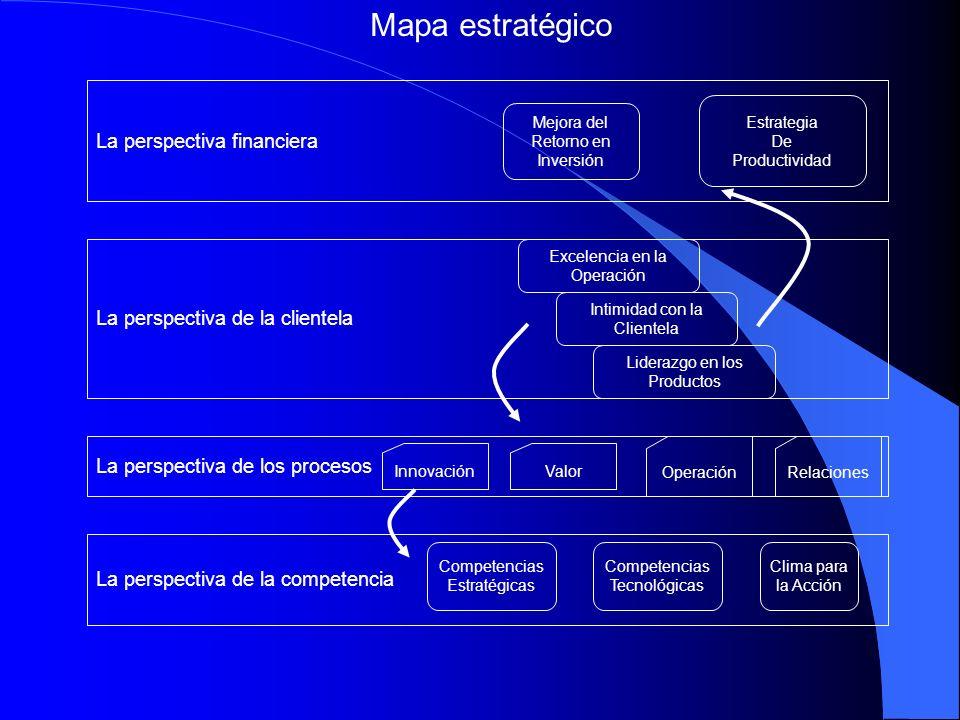 La perspectiva financiera La perspectiva de la clientela La perspectiva de los procesos La perspectiva de la competencia Mejora del Retorno en Inversi