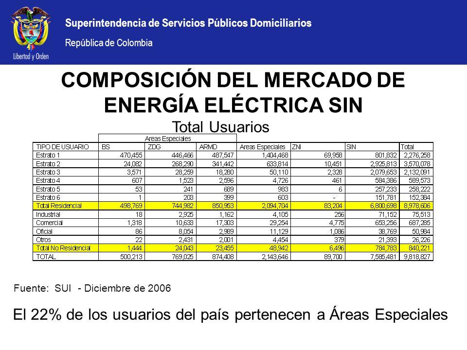 Superintendencia de Servicios Públicos Domiciliarios República de Colombia COMPOSICIÓN DEL MERCADO DE ENERGÍA ELÉCTRICA SIN El 22% de los usuarios del