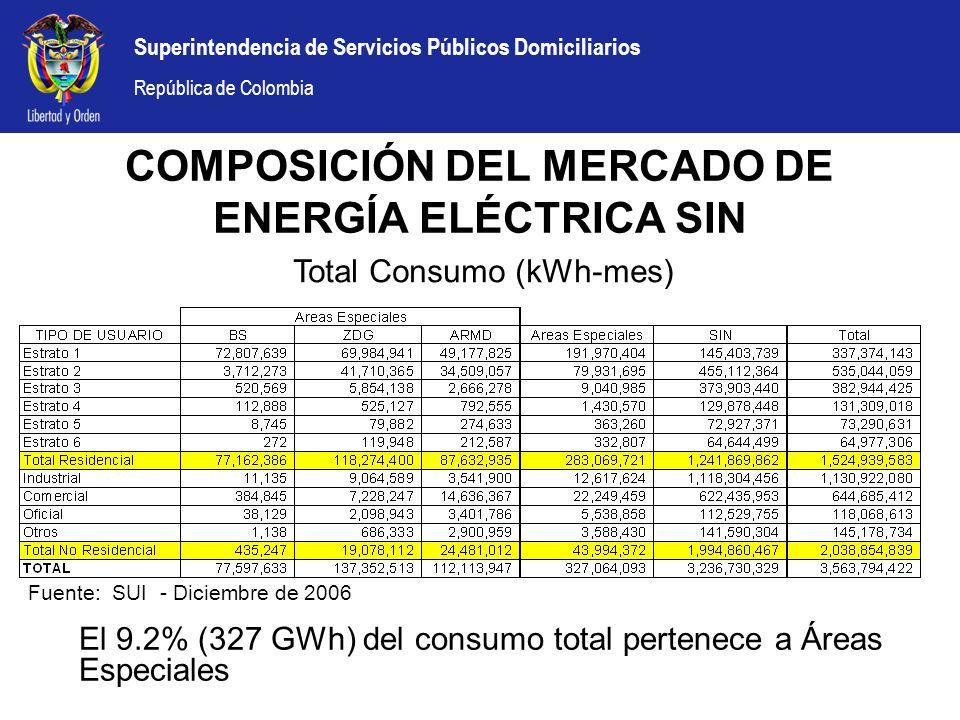 Superintendencia de Servicios Públicos Domiciliarios República de Colombia COMPOSICIÓN DEL MERCADO DE ENERGÍA ELÉCTRICA SIN El 9.2% (327 GWh) del cons