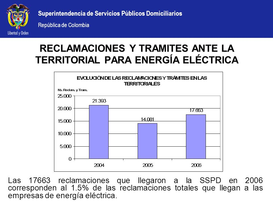 Superintendencia de Servicios Públicos Domiciliarios República de Colombia RECLAMACIONES Y TRAMITES ANTE LA TERRITORIAL PARA ENERGÍA ELÉCTRICA Las 176