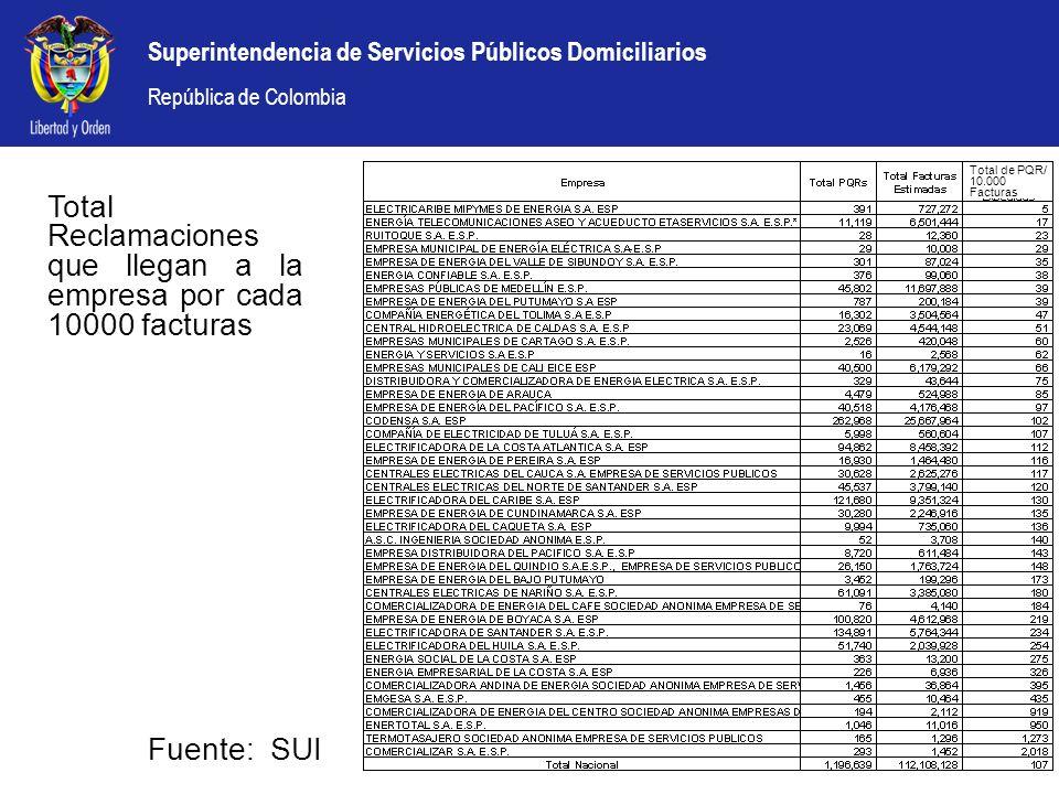 Superintendencia de Servicios Públicos Domiciliarios República de Colombia Total Reclamaciones que llegan a la empresa por cada 10000 facturas Fuente: