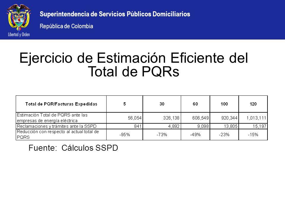 Superintendencia de Servicios Públicos Domiciliarios República de Colombia Ejercicio de Estimación Eficiente del Total de PQRs Fuente: Cálculos SSPD